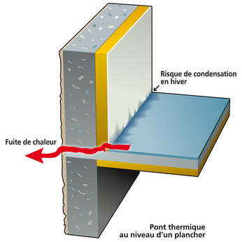 isolation des ponts thermiques
